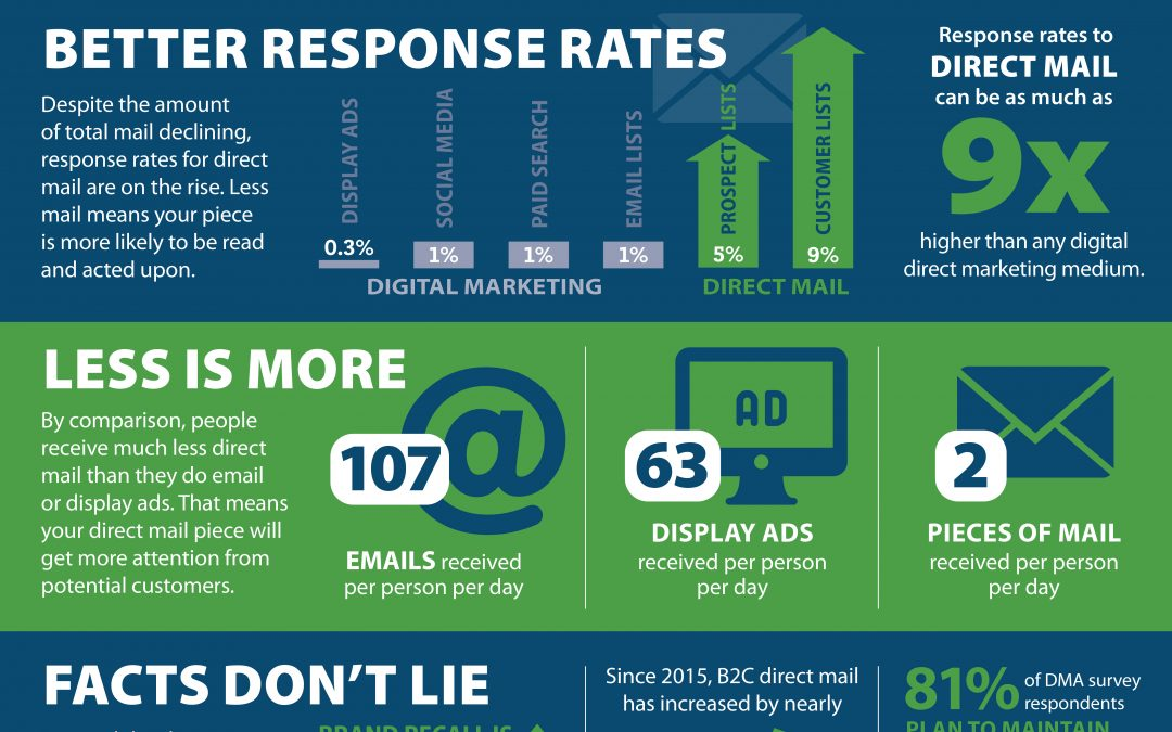 Direct Mail Delivers Results | Infographic